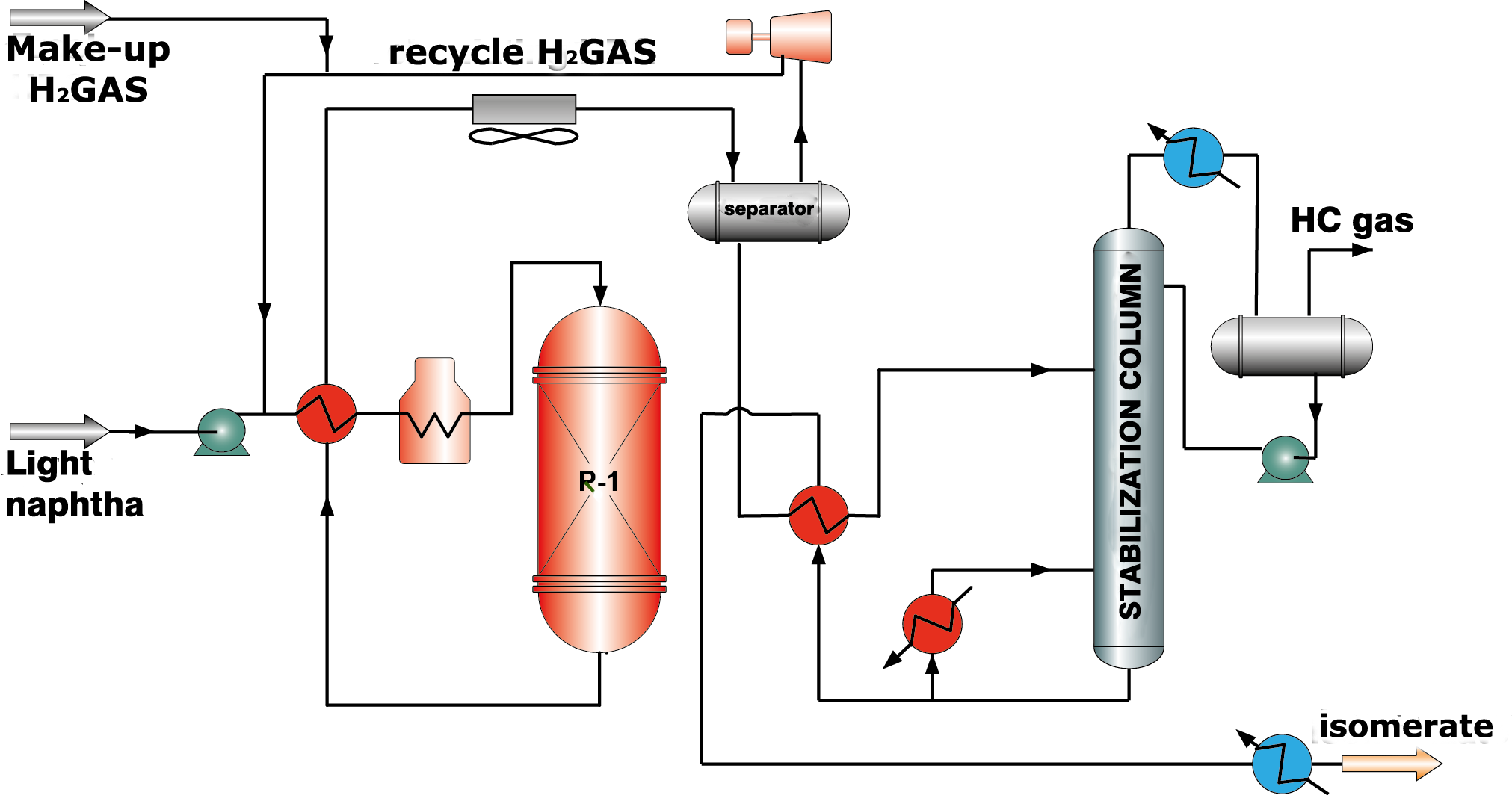 Isomerization process flow diagram over zeolite catalysts. Isomerization  Catalyst