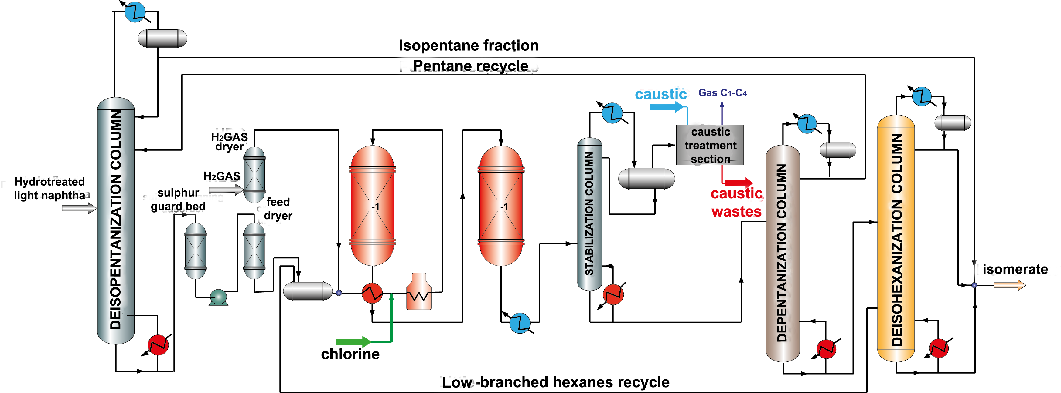 Isomerization Unit Process Catalyst Flow Diagram Reactor