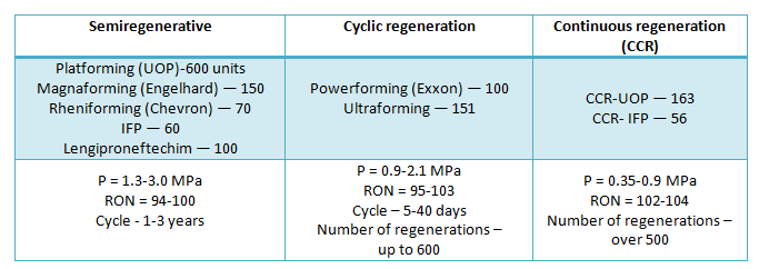 Catalytic reforming